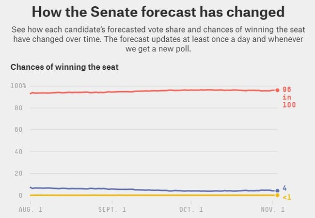The Kentucky Senate forecast over time, according to FiveThirtyEight. Mr McConnell's line is the one in red. Picture: FiveThirtyEight