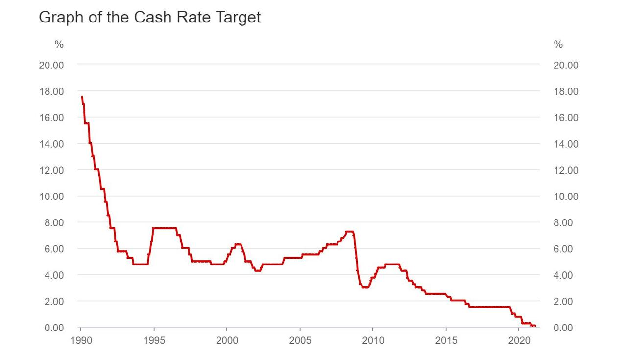 Interest rates have been cut 51 times since 1990. Source: RBA