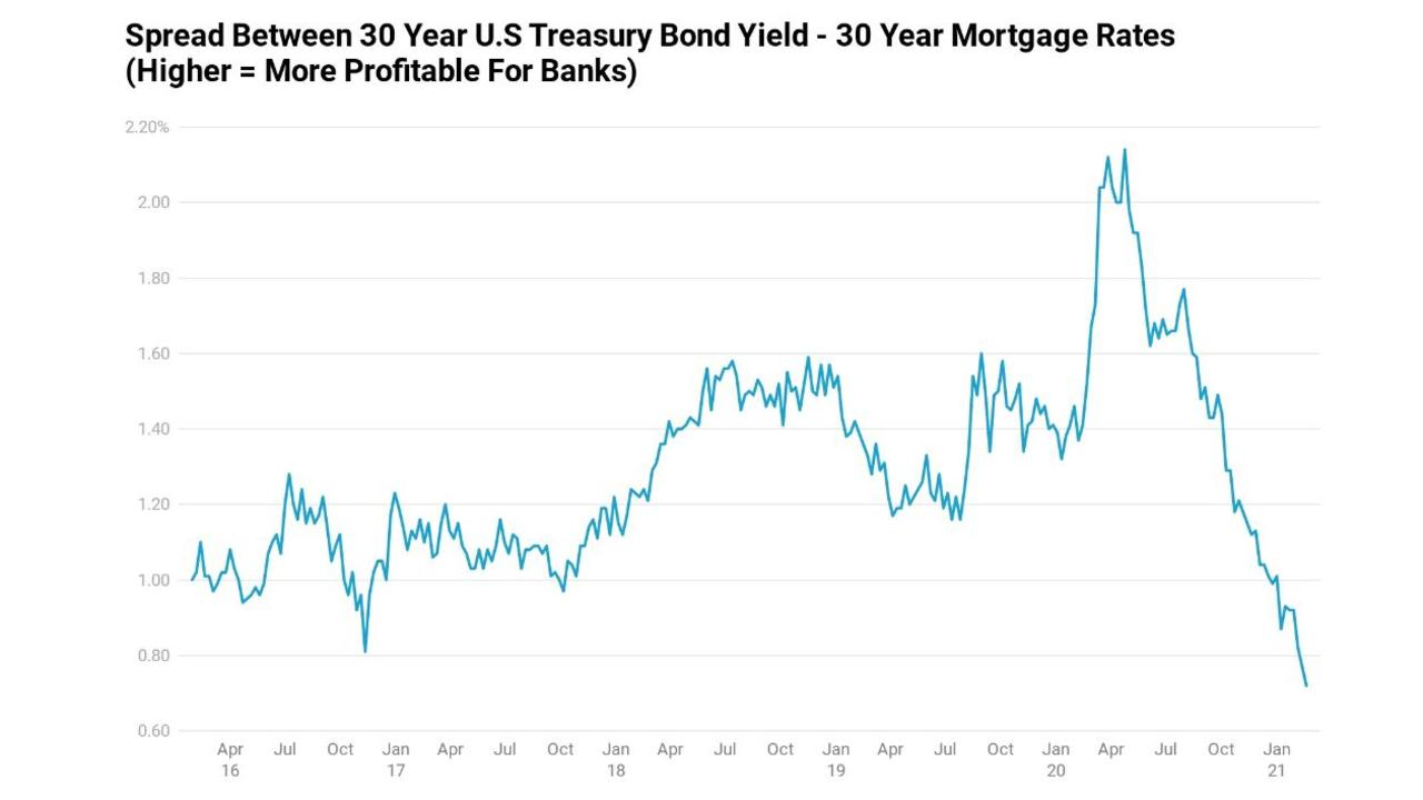 Banks in the US are raising mortgage rates.