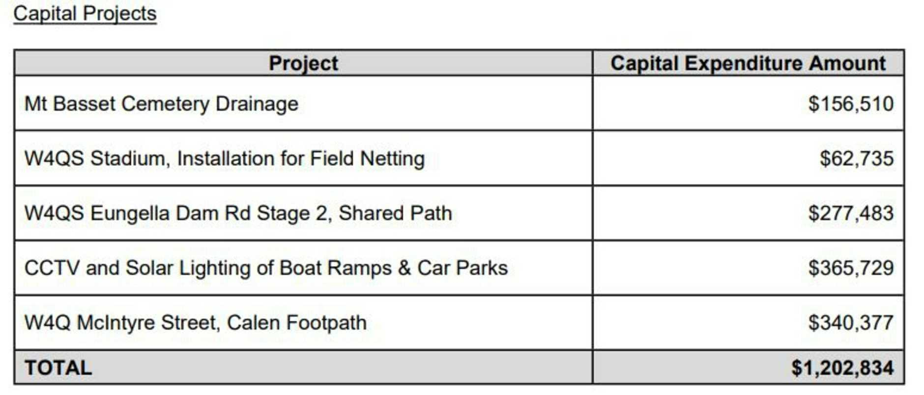 Capital works projects. Picture: Mackay Regional Council