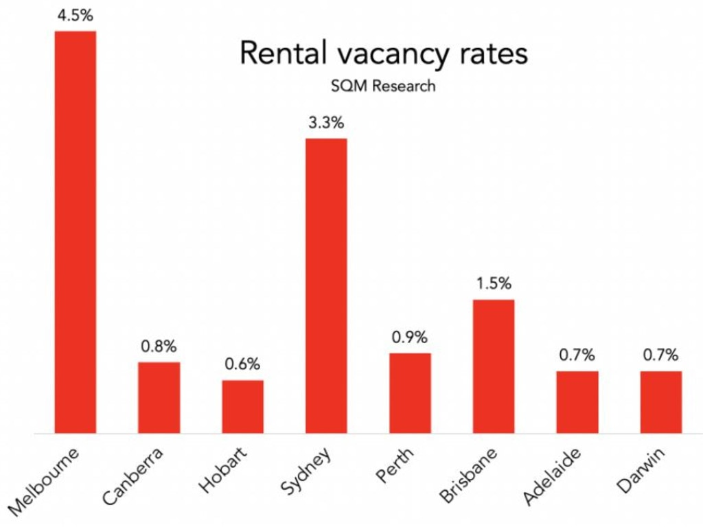 Rental vacancies are high in both Melbourne and Sydney.