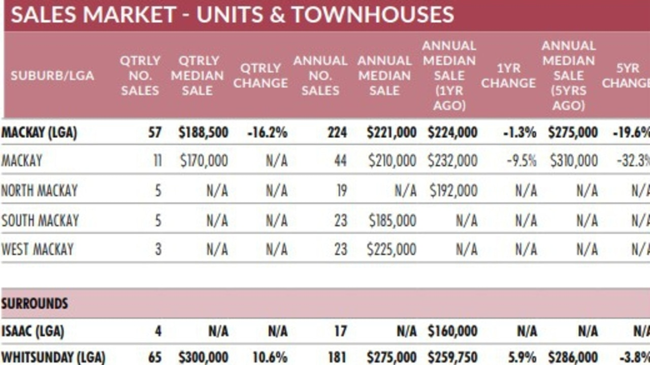 Median prices for units across Mackay, Isaac and Whitsunday.