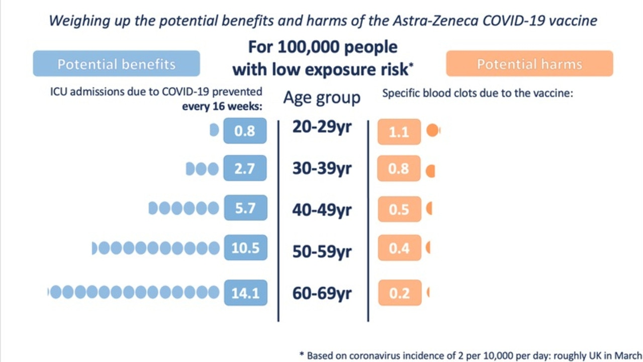 Potential harms and benefits of the AstraZeneca vaccine at a low COVID exposure risk. Picture: Winton Centre for Risk and Evidence Communication