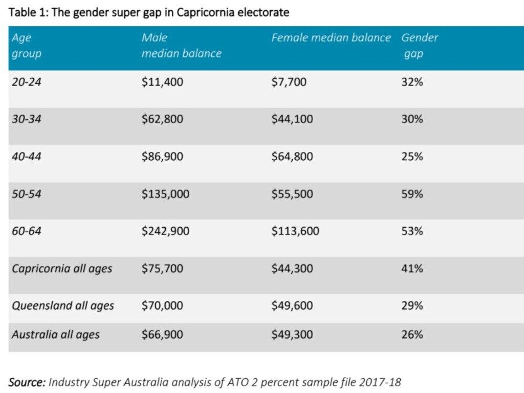 Industry Super Australia figures representing super gender gap in electorate of Capricornia.