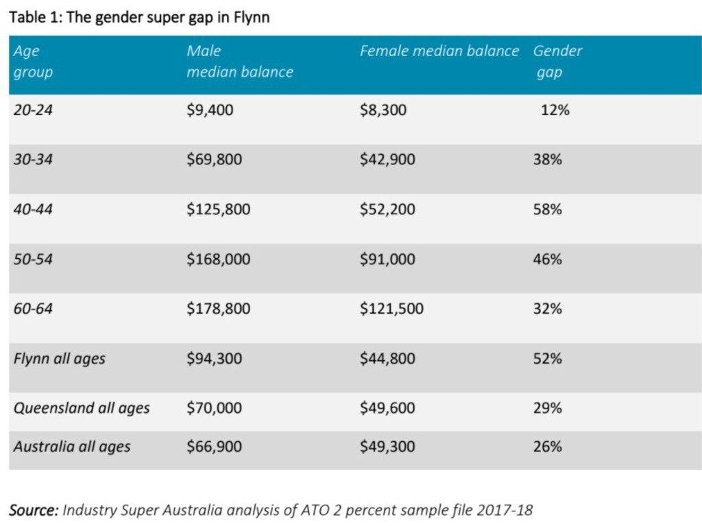 Industry Super Australia figures representing super gender gap in electorate of Flynn.