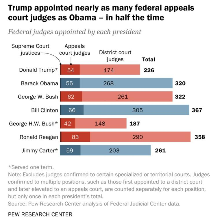 A breakdown of federal judges appointed by each president from Jimmy Carter onwards.