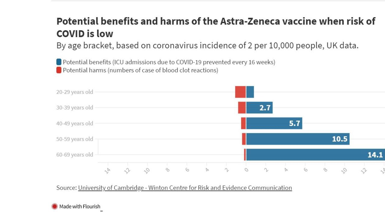 Nine days after getting an AstraZeneca jab, a young and otherwise healthy NSW woman died. Should you be worried about the safety of COVID vaccines?