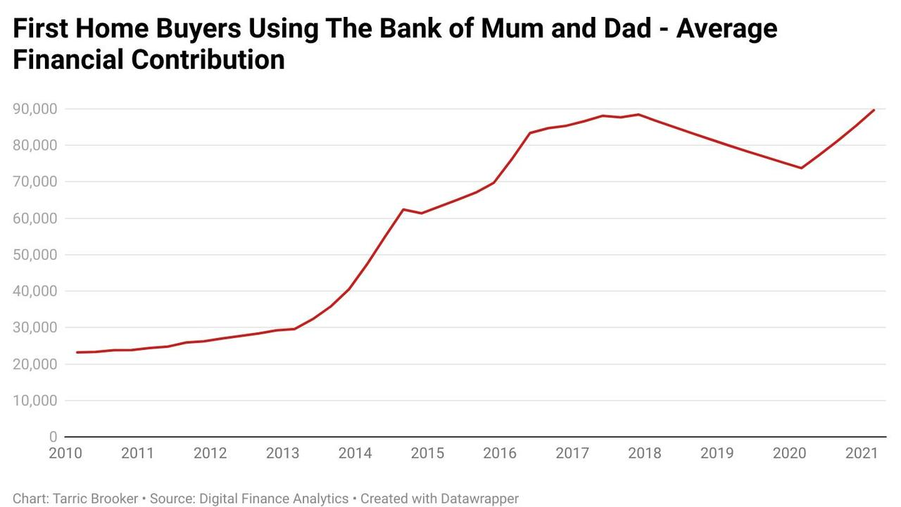 Parents are contributing larger and larger amounts to their children.