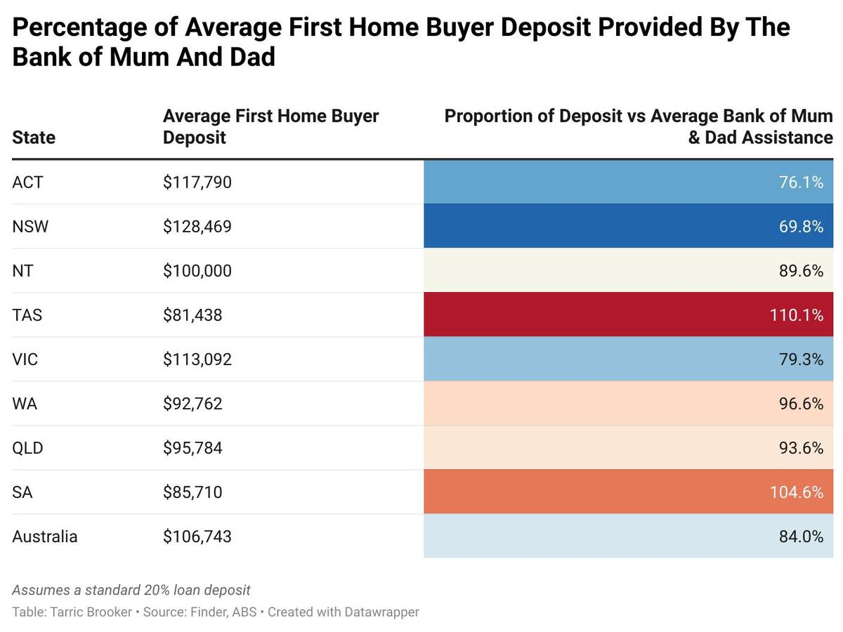 Graph showing the percentage of first homebuyer deposits.