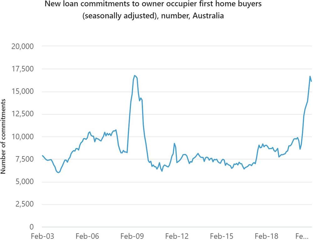 Graph showing new loan commitments to owner-occupied first homebuyers.