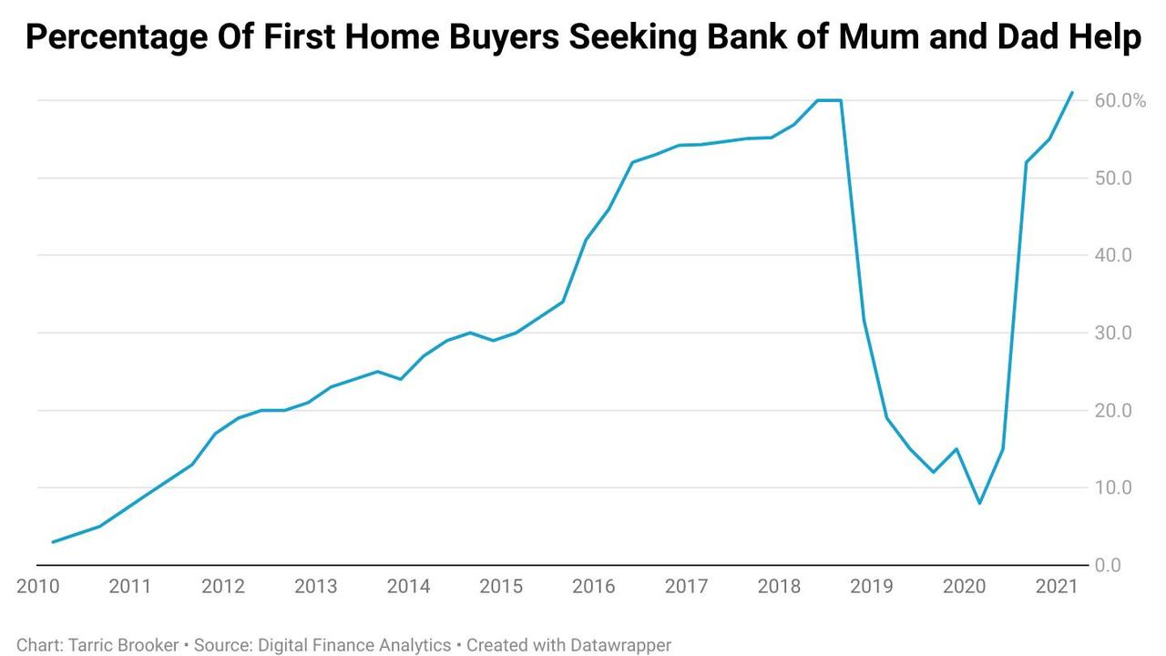 The percentage of first homebuyers over time seeking the help of mum and dad.