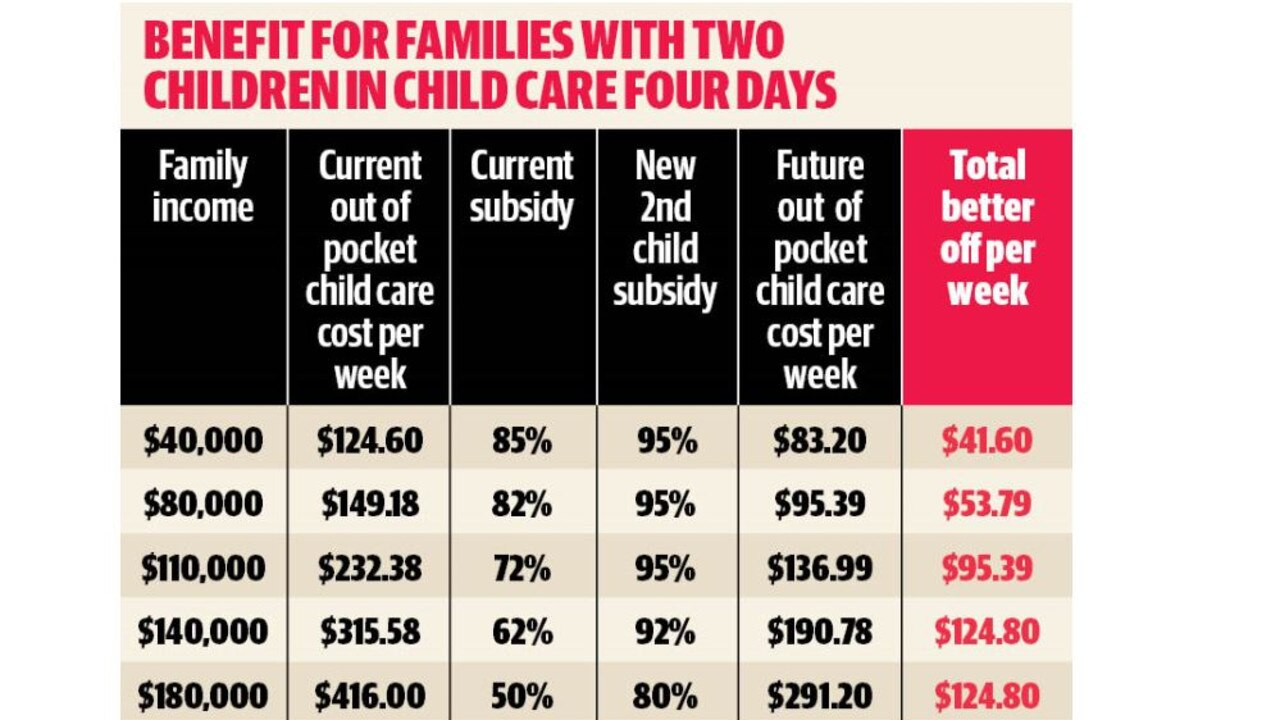 Graphic explaining how the reforms will benefit families with two children.