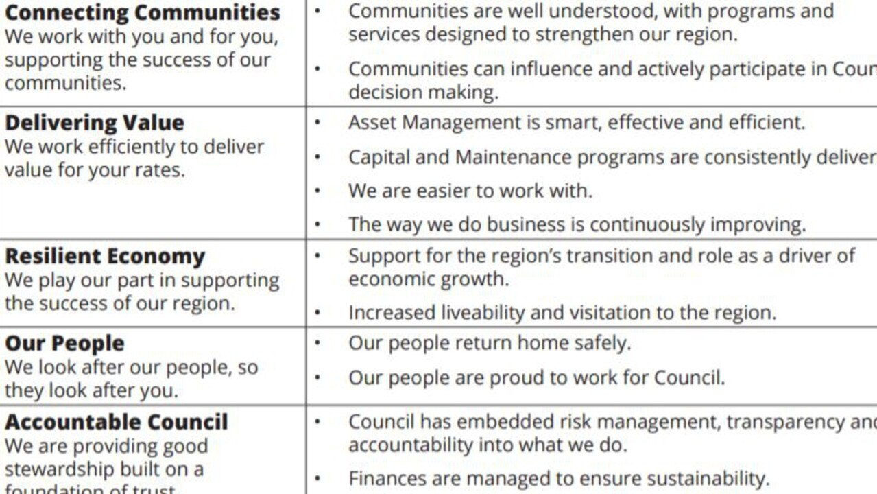 The Gladstone Regional Council Corporate Plan 2021-2026's goals (left) and outcomes (right) were outlined in a recent General Meeting and the adoption of the plan was unanimous.