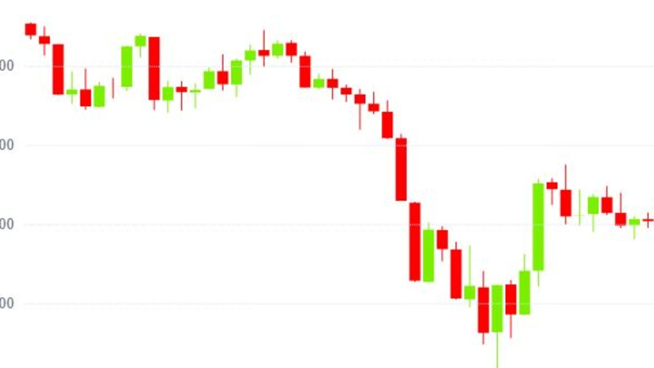 Bitcoin's value fell by 8.6 per cent overnight before picking up again slightly.